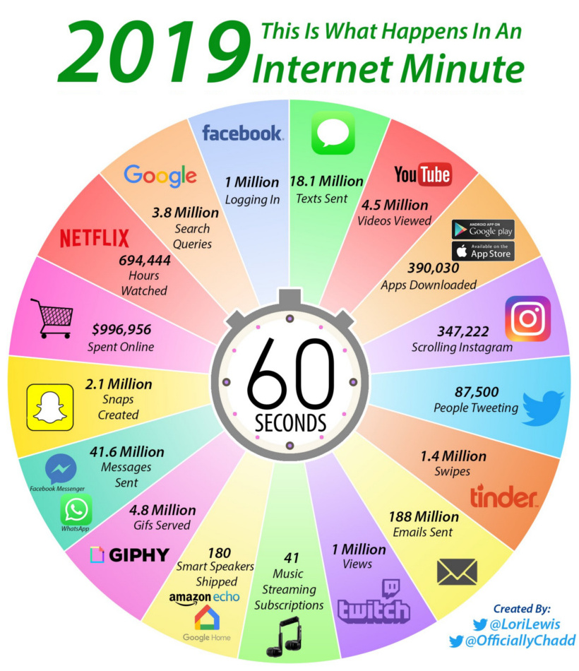 What happens in an internet minute in 2019?